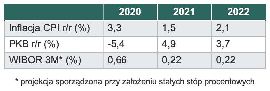 prognoza inflacji