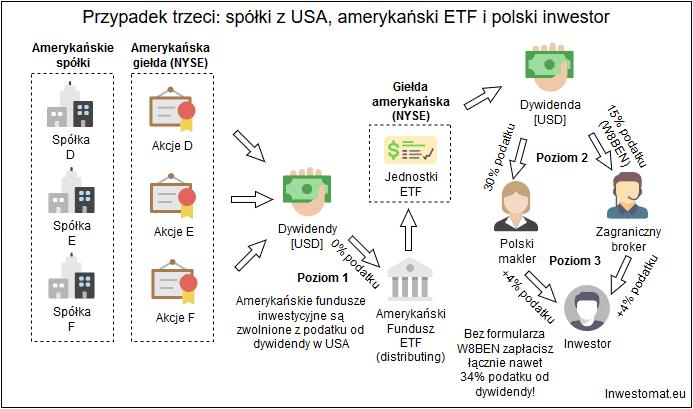 Jak rozliczyć podatek z ETF