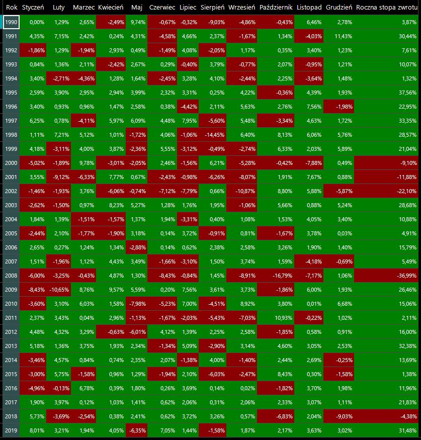 stopy zwrotu S&P 500