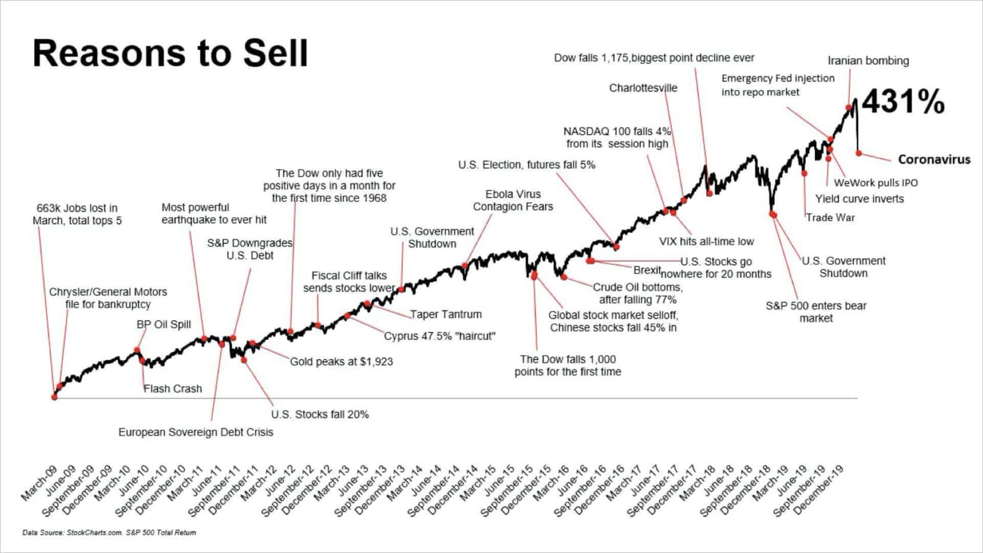 Powody do sprzedaży akcji...
