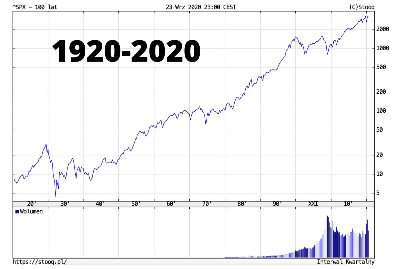 100 lat indeksu S&P500