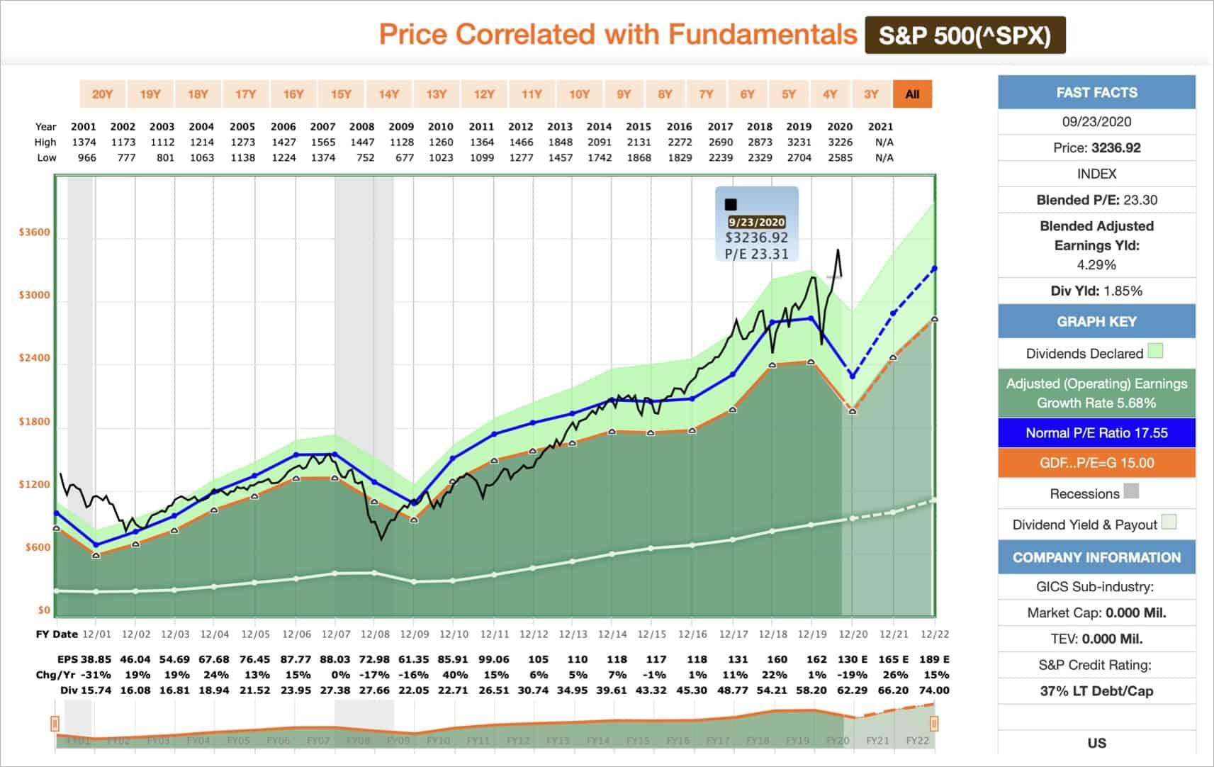 jak inwestować S&P500