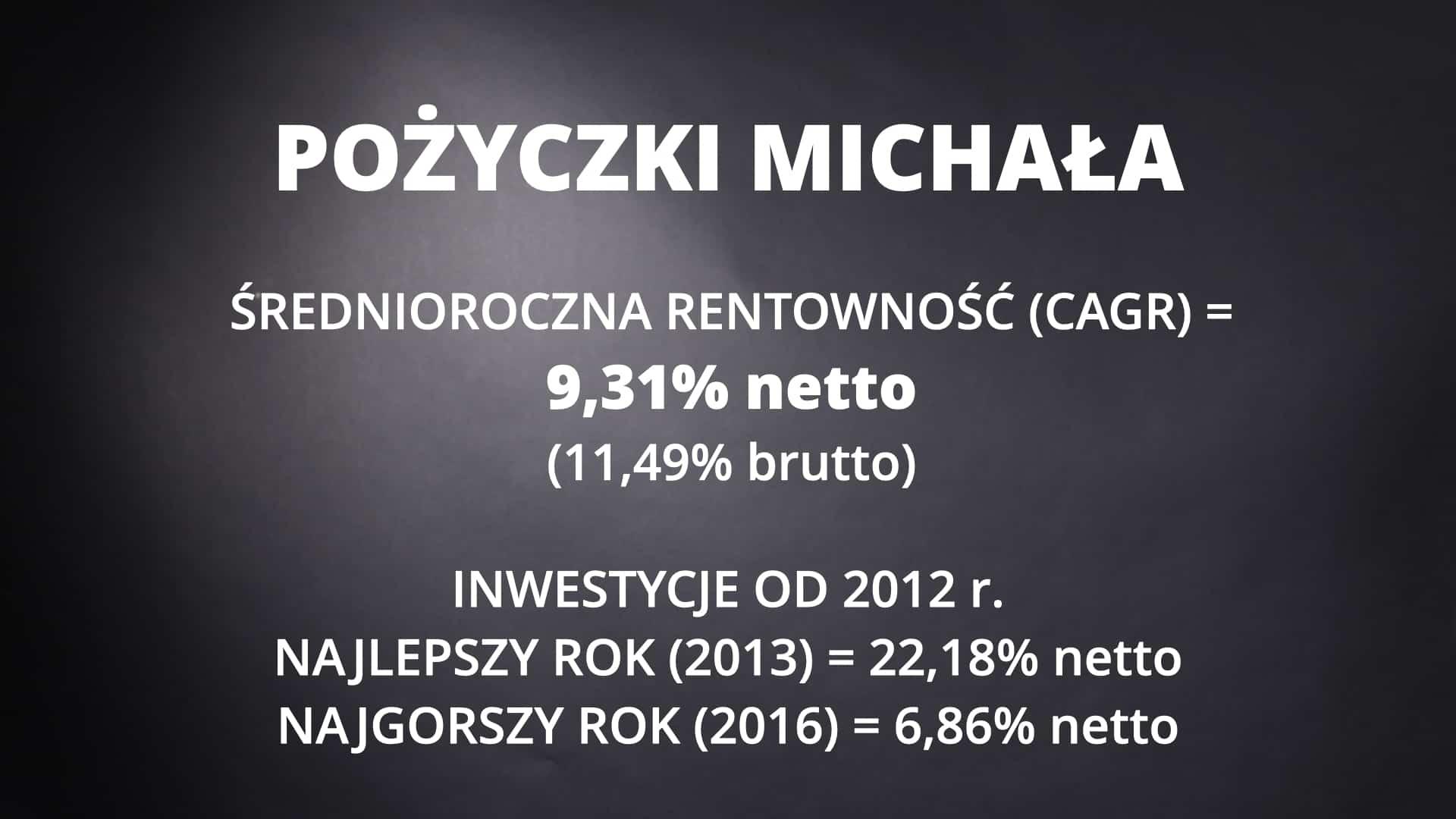 inwestowanie w pożyczki