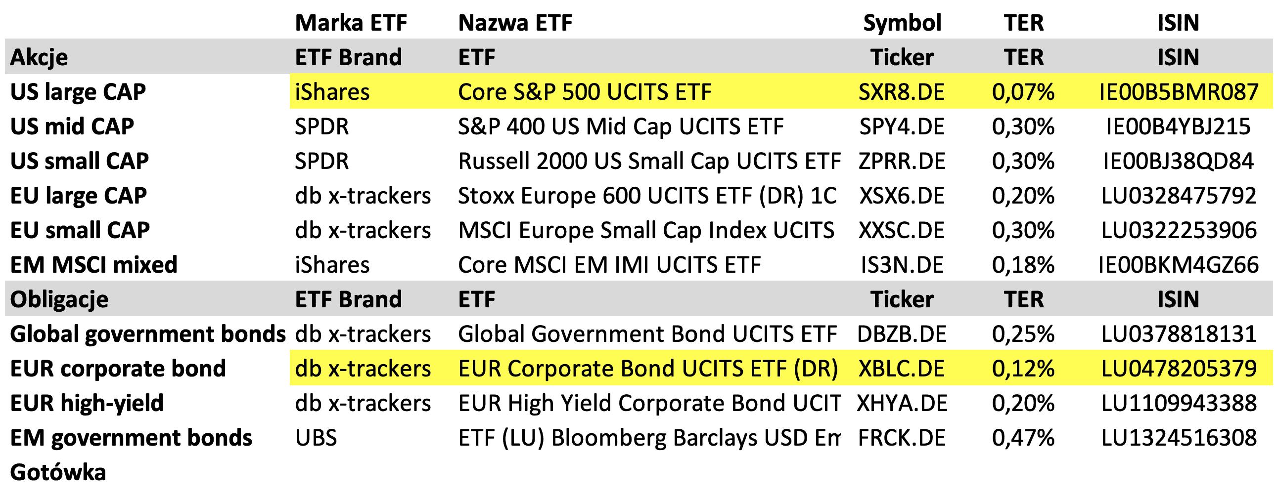 Lista ETFów Finax