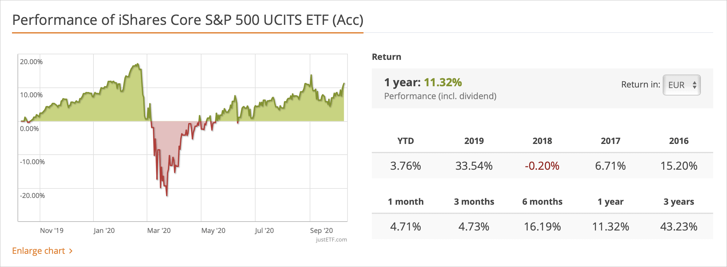 Wyniki ETF
