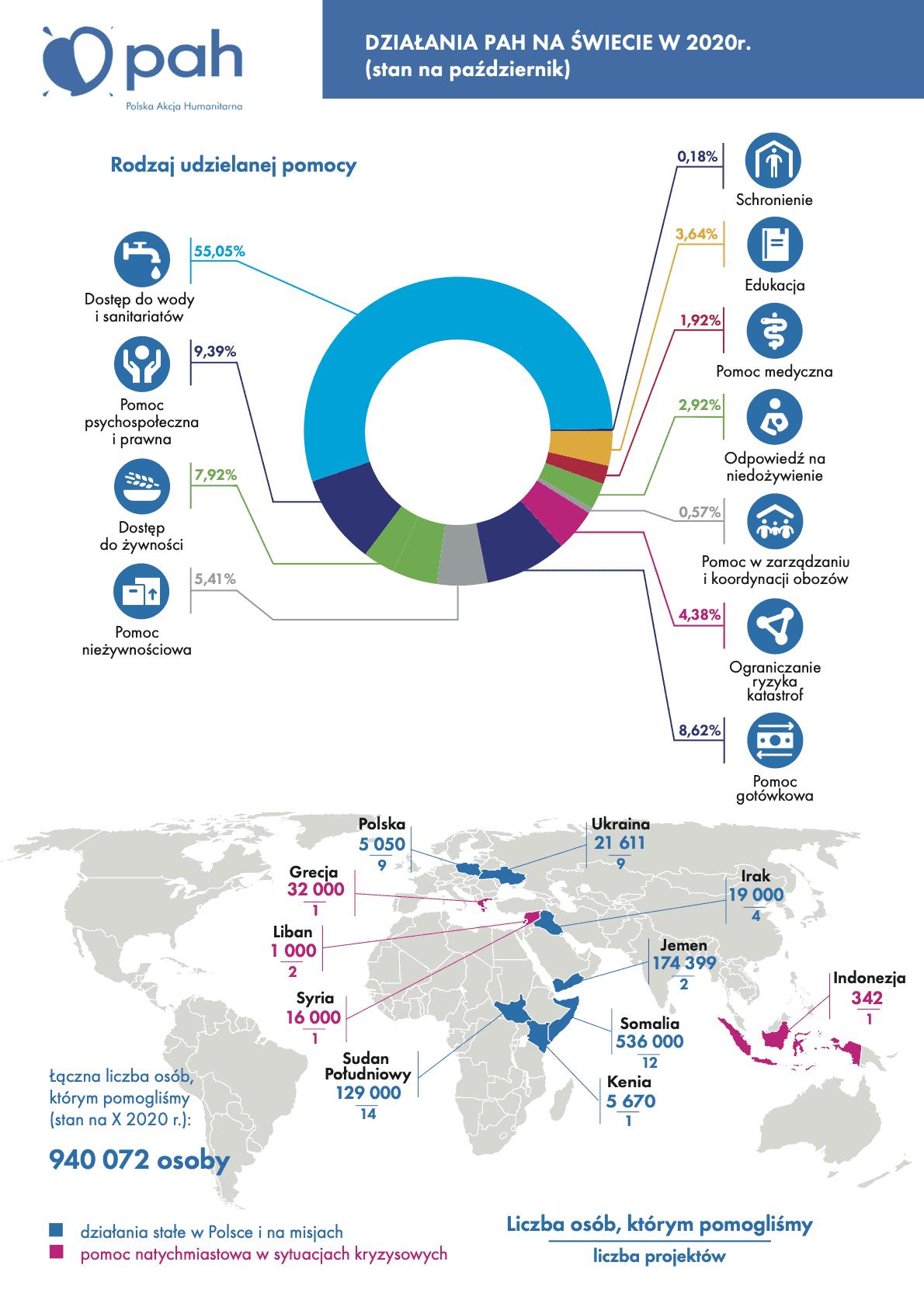 PAH na świecie 2020