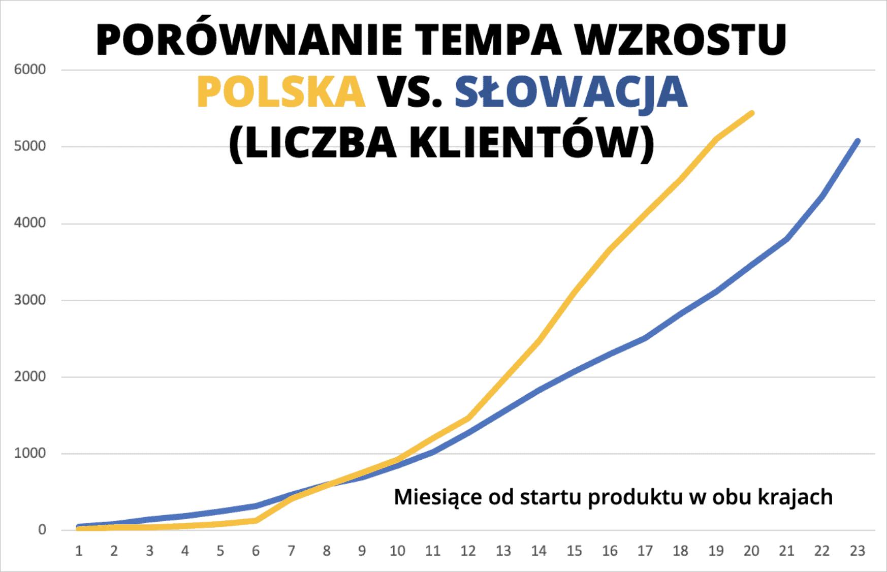 Finax w Polsce i na Słowacji