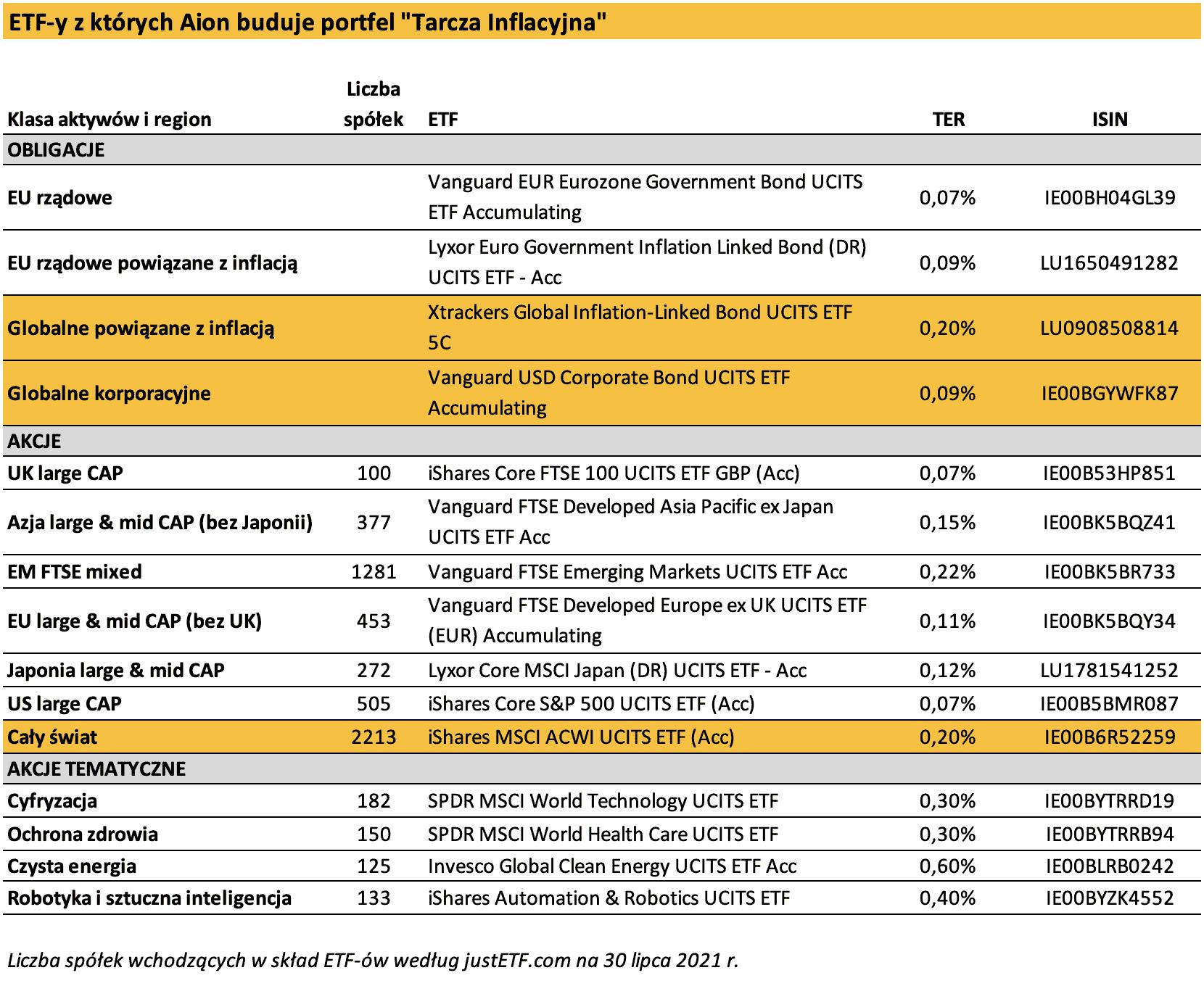 Portfel Aion Tarcza Inflacyjna