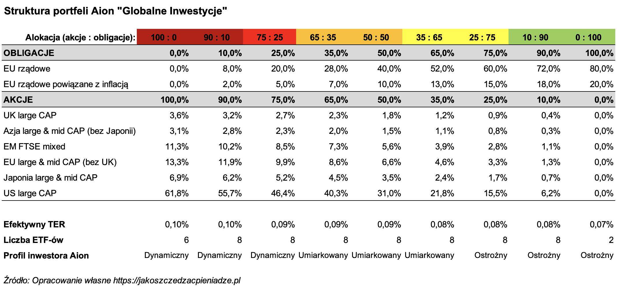 Alokacja portfel ETF Globalne Inwestycje