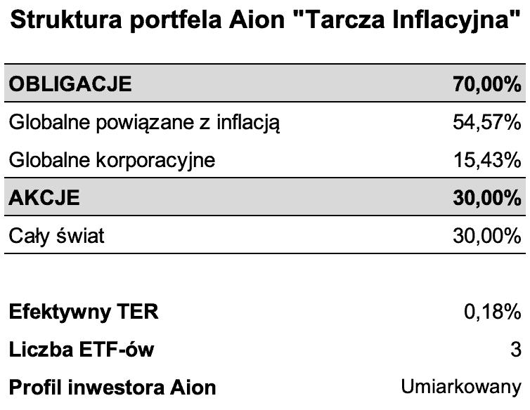 Alokacja portfel ETF Tarcza Inflacyjna