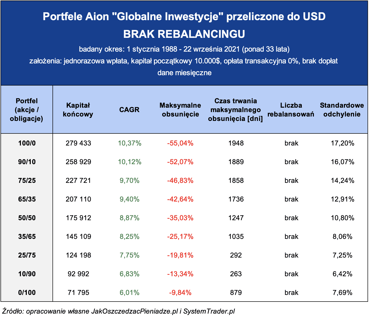 Aion Globalne Inwestycje USD bez rebalancingu
