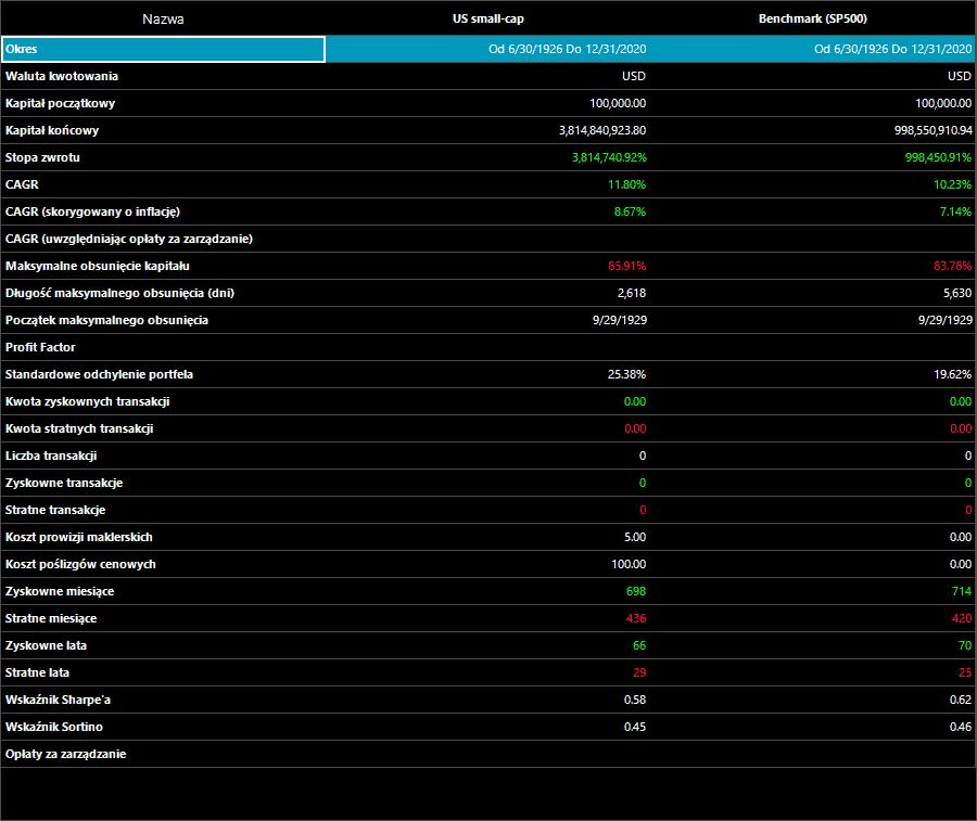 US small cap wyniki