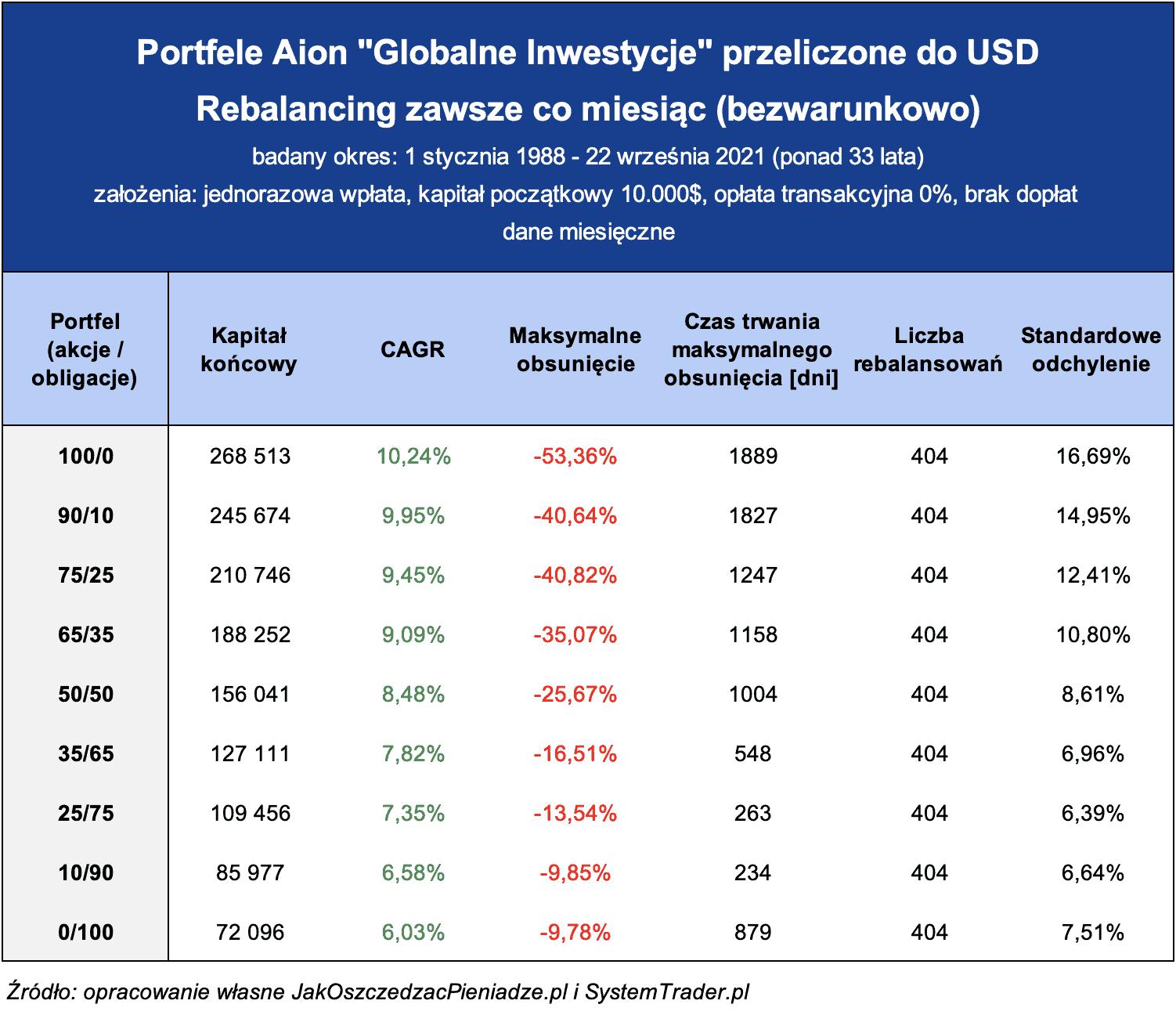 Aion Globalne Inwestycje USD rebalacing co miesiac