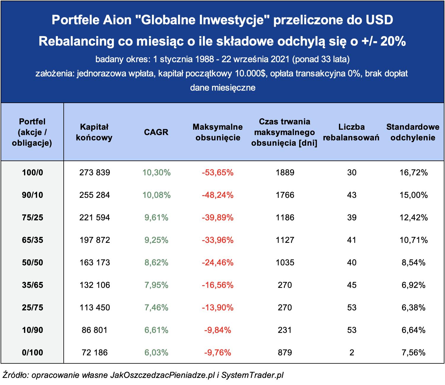 Aion Globalne Inwestycje USD rebalancing 20