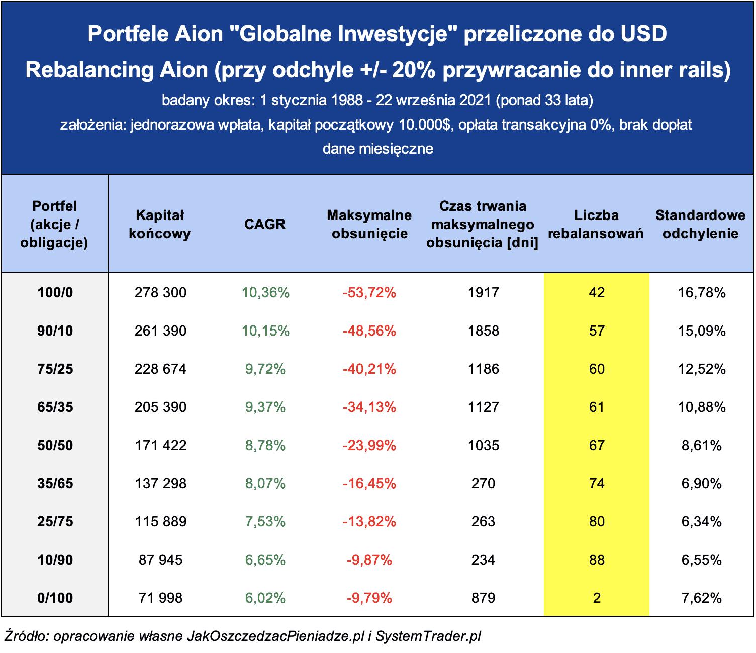 Aion Globalne Inwestycje USD rebalancing Aion
