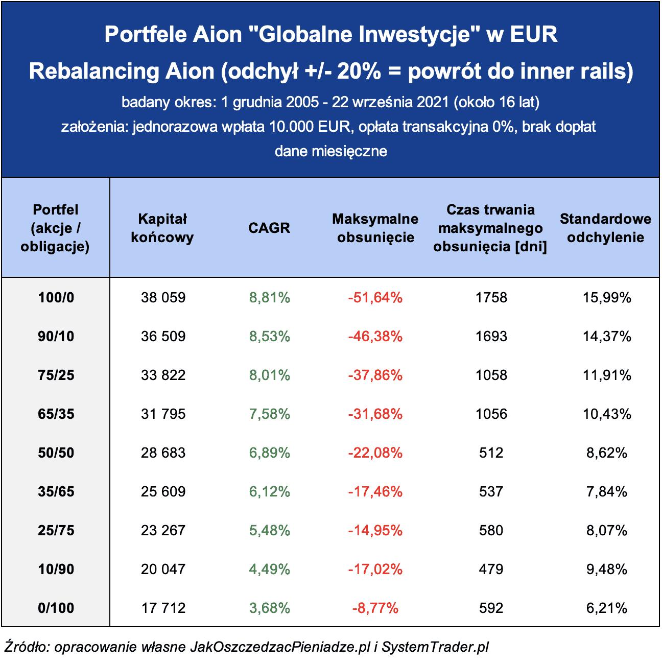 Aion Globalne Inwestycje EUR