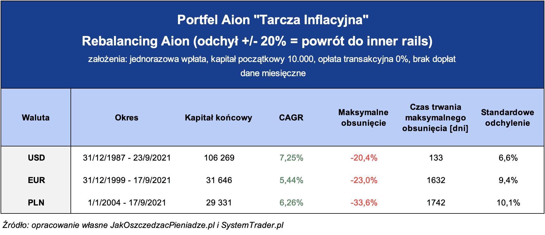 Aion Tarcza Inflacyjna