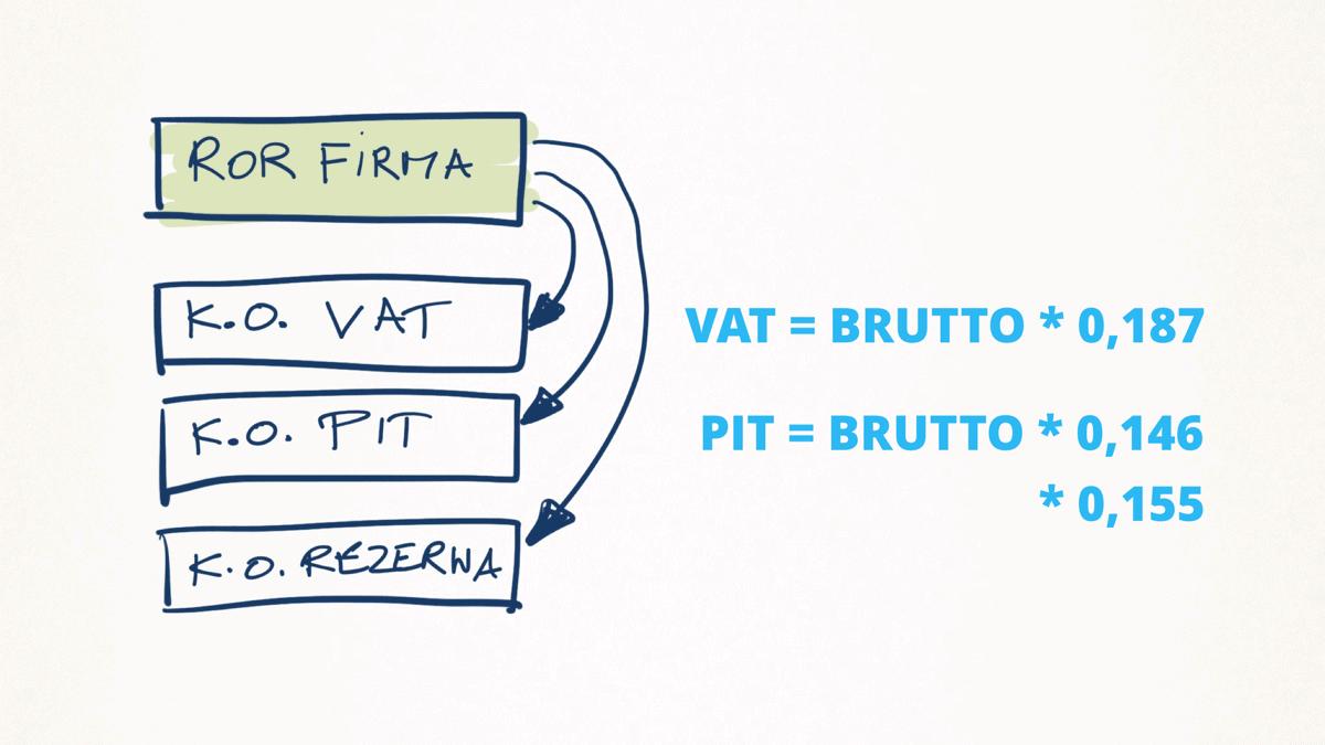 Struktura kont firmowych