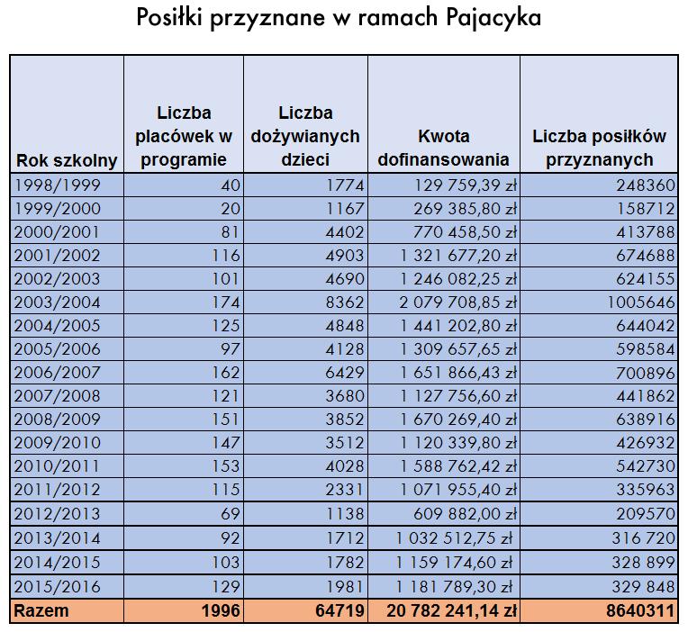Pajacyk 2016/2017